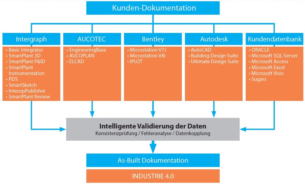 Digitale Transformation Virtual Plant Asset Management Industrie 4.0 Big Data