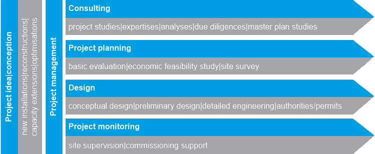 Engineering Company Services Consulting Project planning Design project monitoring project management